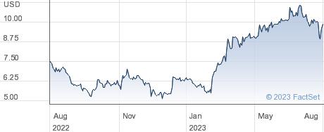 Crawford & Co performance chart