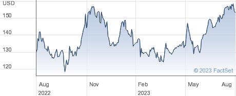 Credicorp Ltd performance chart