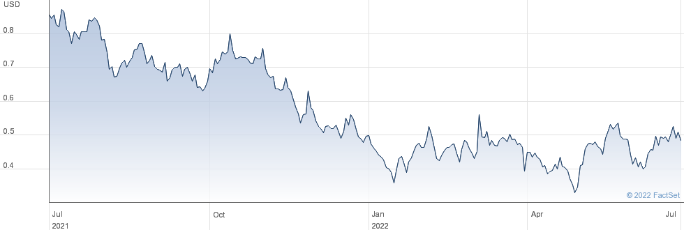 Inuvo Inc performance chart
