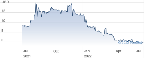 Cryo-Cell International Inc performance chart