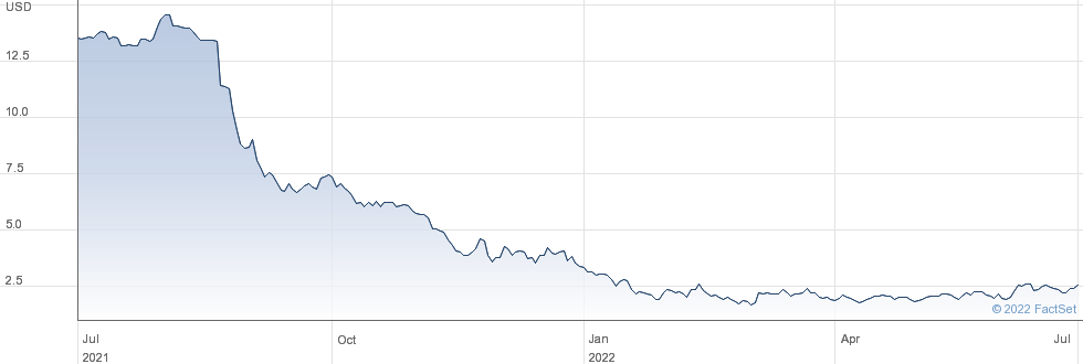 Cadiz Inc performance chart