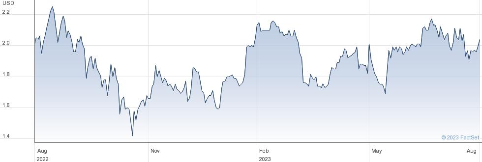 Marchex Inc performance chart