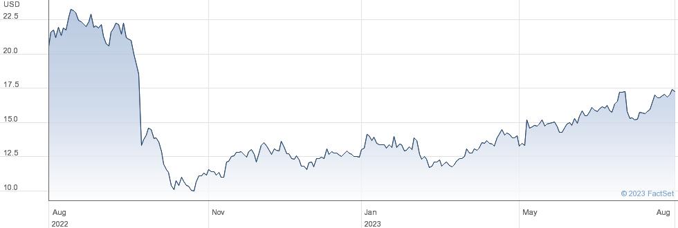 CryoLife Inc performance chart