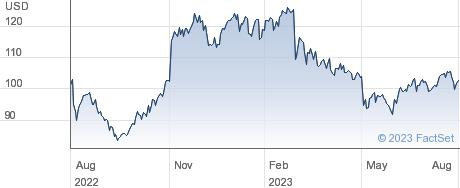 CRA International Inc performance chart