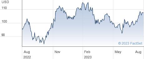 Innospec Inc performance chart