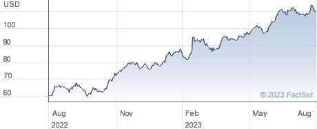 Fomento Economico Mexicano SAB de CV performance chart