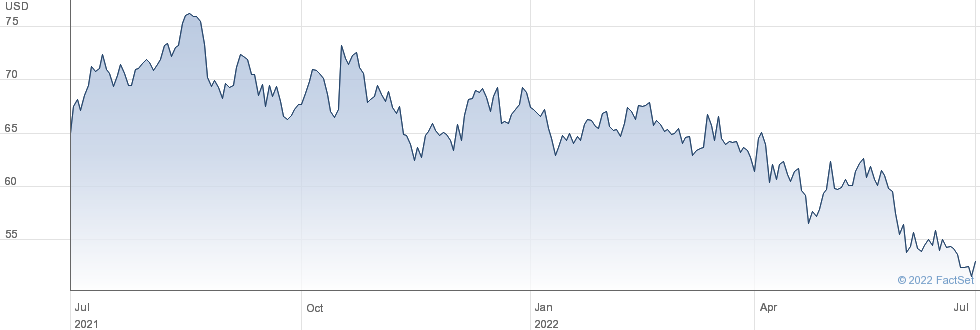 Integra Lifesciences Holdings Corp performance chart