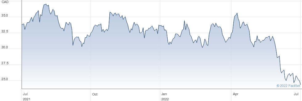 Russel Metals Inc performance chart