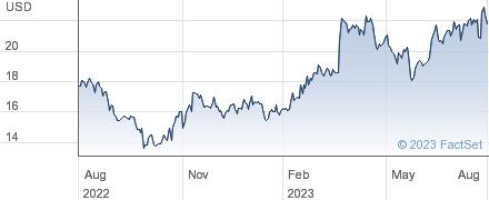 Lenovo Group Ltd performance chart