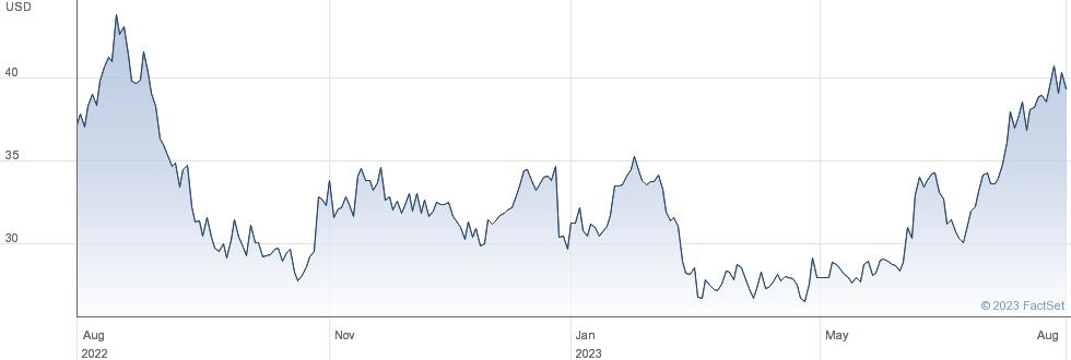 MarineMax Inc performance chart