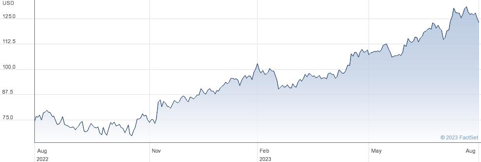 D R Horton Inc performance chart