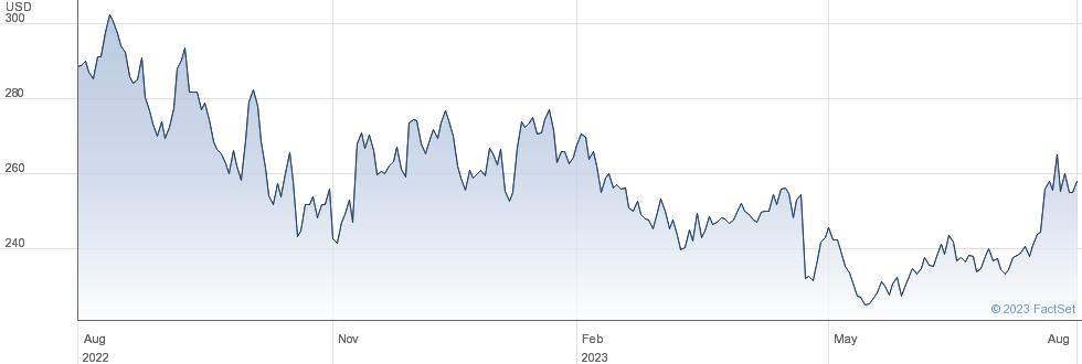 Danaher Corp performance chart