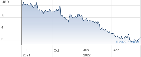 Daktronics Inc performance chart