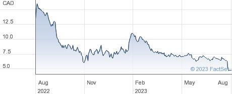 AirBoss of America Corp performance chart