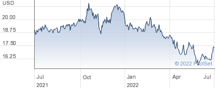 Urstadt Biddle Properties Inc performance chart