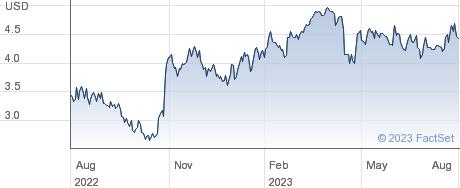 Data I/O Corp performance chart