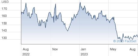 Target Corp performance chart