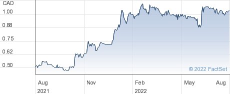Laurion Mineral Exploration Inc performance chart
