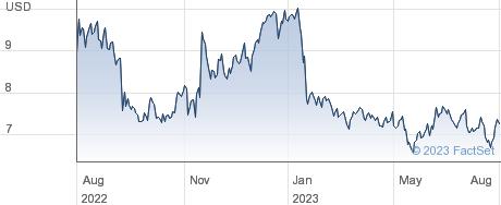 eGain Corp performance chart