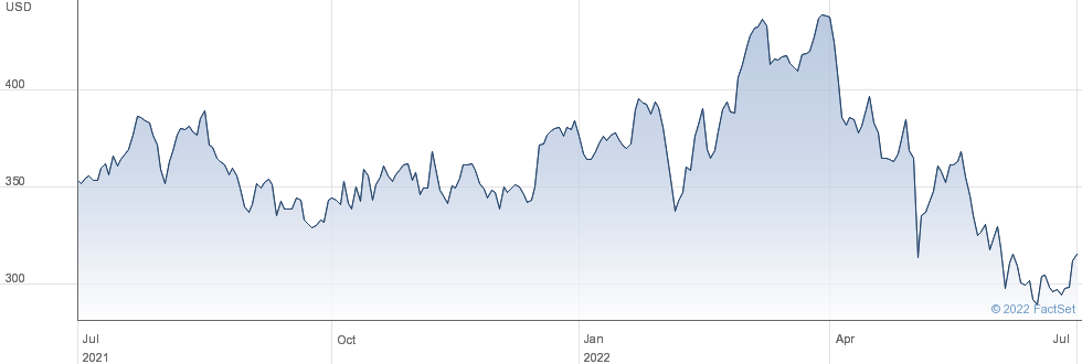 Deere & Co performance chart