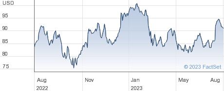 Morgan Stanley performance chart
