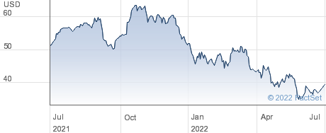 Dassault Systemes SE performance chart