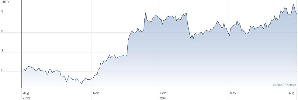 Sumitomo Mitsui Financial Group Inc performance chart