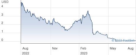 Diebold Nixdorf Inc performance chart