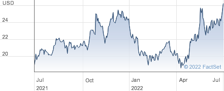 Digi International Inc performance chart