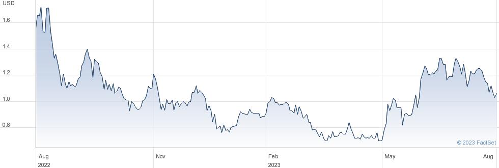 Dixie Group Inc performance chart