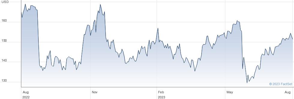 Dollar Tree Inc performance chart