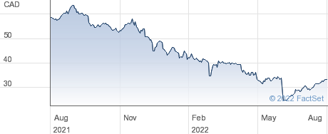 Enghouse Systems Ltd performance chart