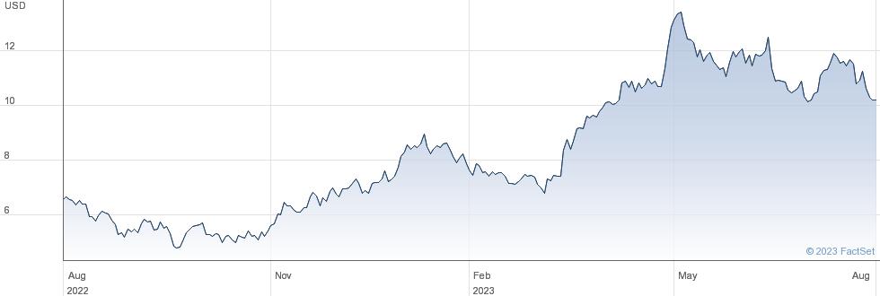 DRDGOLD Ltd performance chart