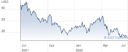 Flowserve Corp performance chart