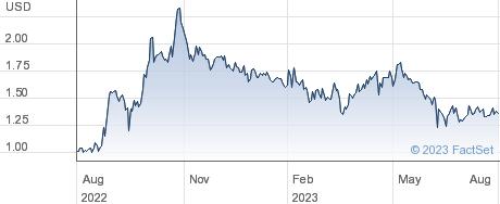 AeroCentury Corp performance chart