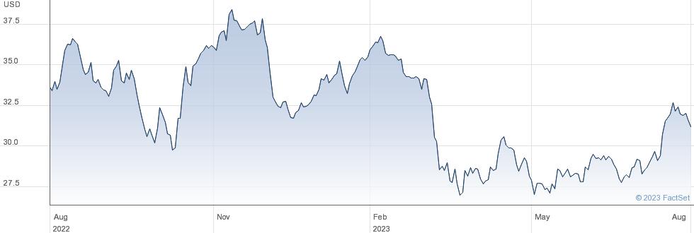 Bank of America Corp performance chart