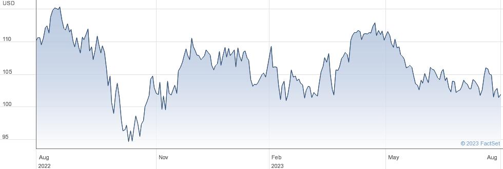 Idacorp Inc performance chart