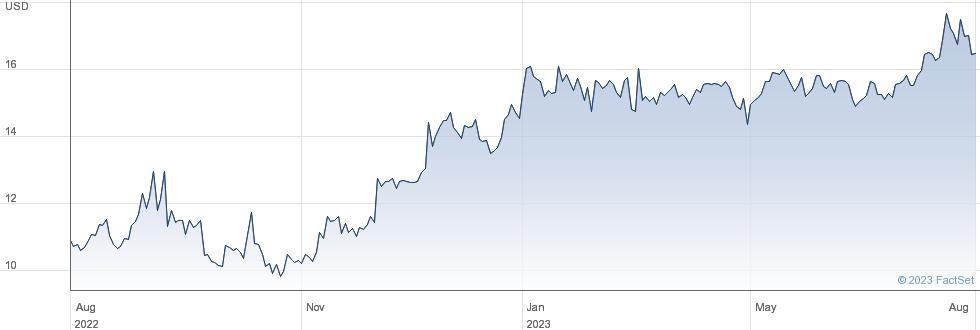 Embotelladora Andina SA performance chart