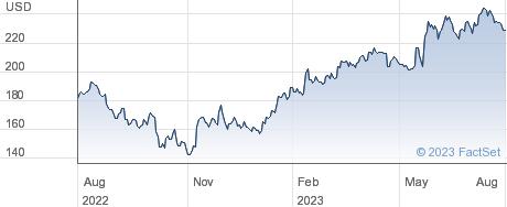 Cadence Design Systems Inc performance chart