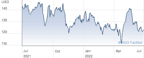 Electronic Arts Inc performance chart