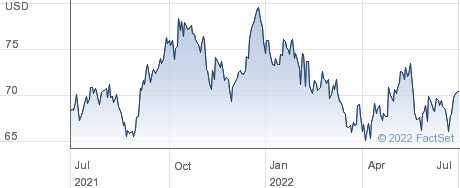 Prosperity Bancshares Inc performance chart