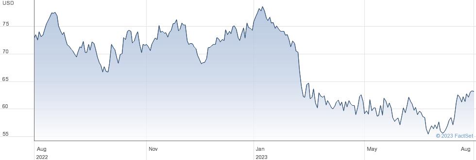 Prosperity Bancshares Inc performance chart