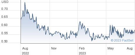Emerson Radio Corp performance chart