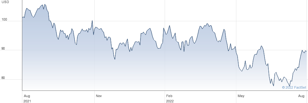 Emerson Electric Co performance chart