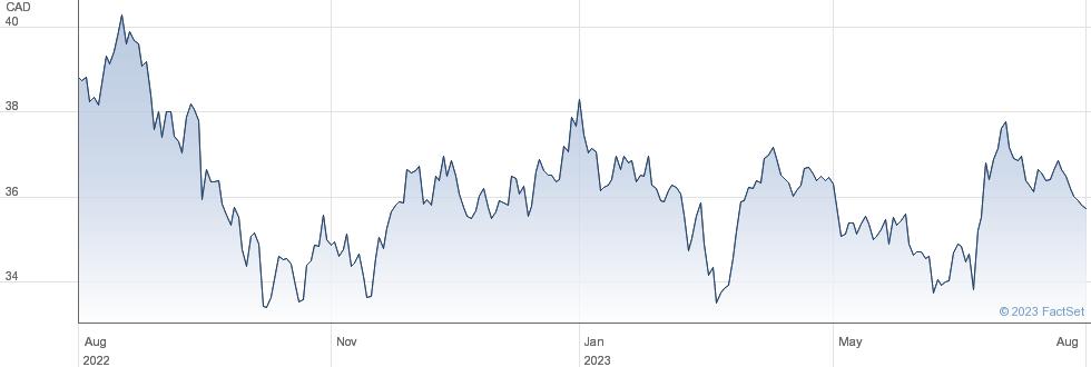 Empire Company Ltd performance chart