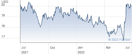 Ennis Inc performance chart