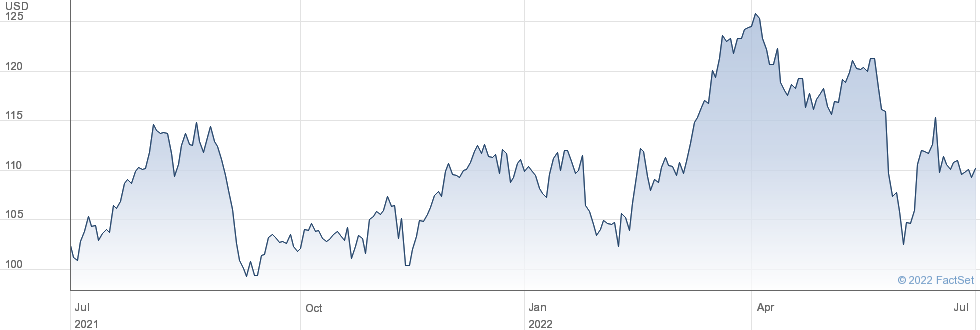 Entergy Corp performance chart