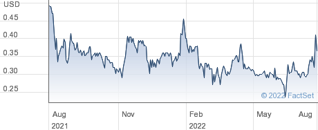 Enzon Pharmaceuticals Inc performance chart