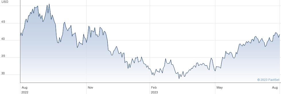 EQT Corp performance chart