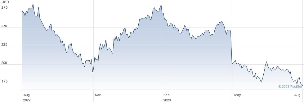 Estee Lauder Companies Inc performance chart